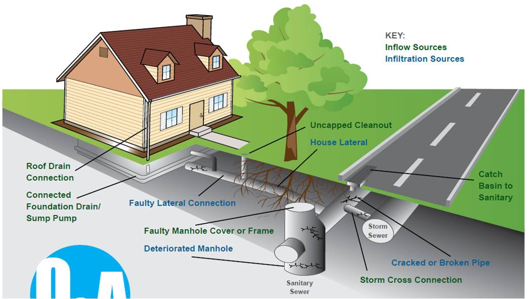Storm Sewer Diagram