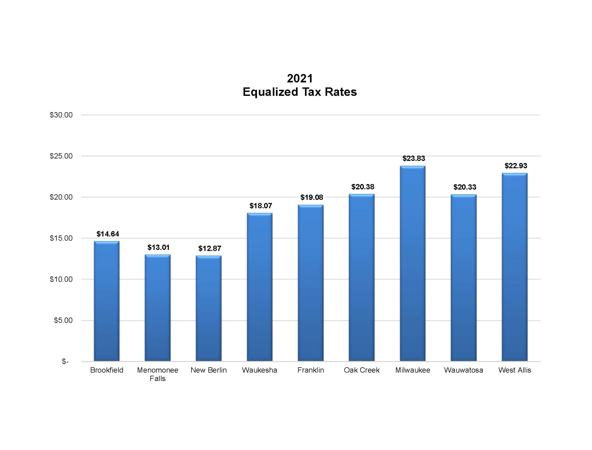 equalized tax rate graph 2019